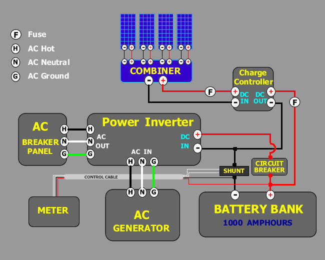 Circuit diagrams of example Solar Energy Wiring Systems on